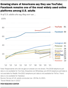 graphic showing social media trends